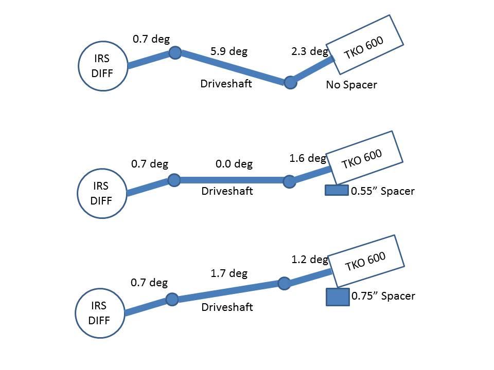 Driveshaft Alignment
